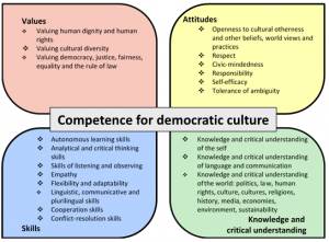 Competences for Democratic culture