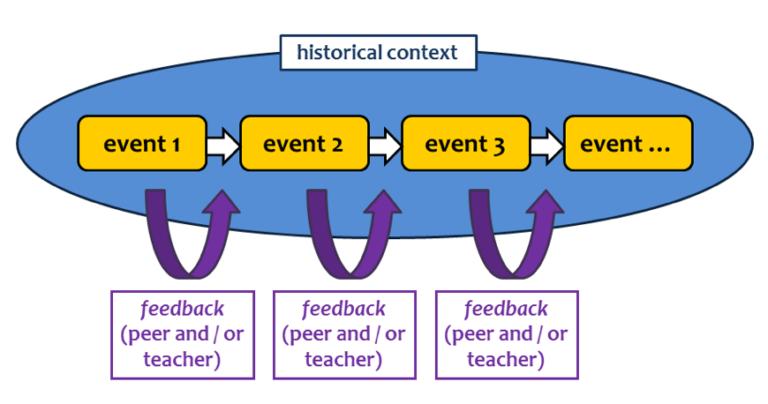 Progress in the AVATAR method
